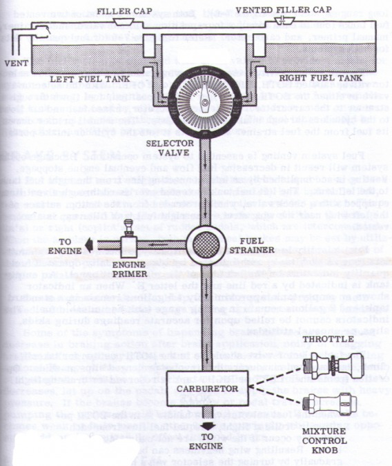 Fuel System Images